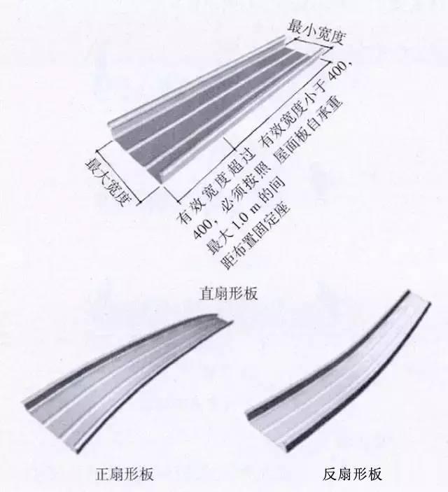 铝镁锰金属屋面详细介绍_15