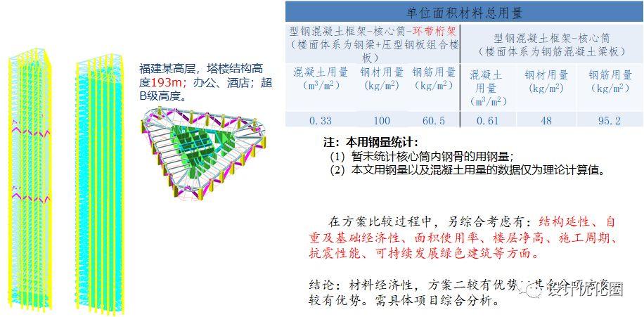 超高层结构设计优化,成本节省上千万!_12