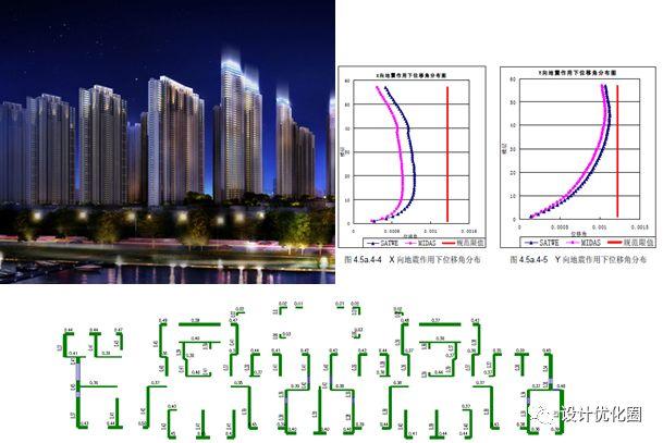 超高层结构设计优化,成本节省上千万!_21