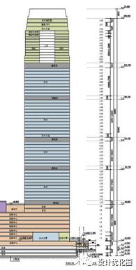超高层结构设计优化,成本节省上千万!_20