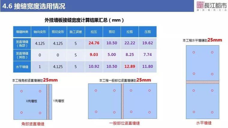 预制混凝土外挂墙板关键技术研究_31