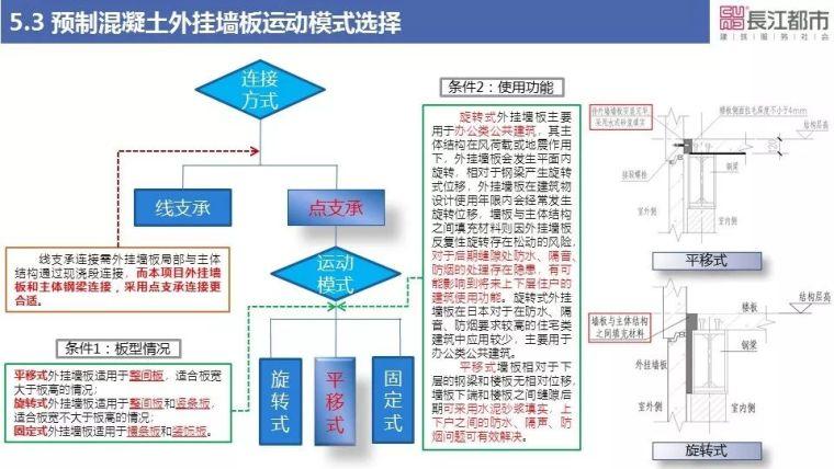 预制混凝土外挂墙板关键技术研究_35