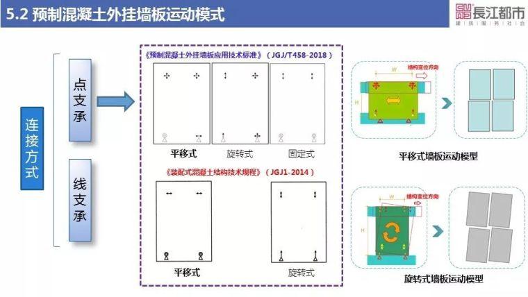 预制混凝土外挂墙板关键技术研究_34