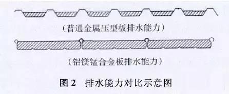 铝镁锰金属屋面详细介绍_3