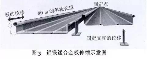 铝镁锰金属屋面详细介绍_4