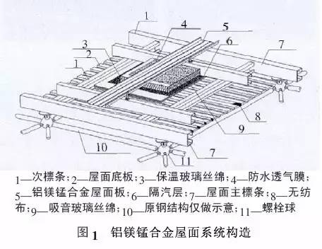 铝镁锰金属屋面详细介绍_2
