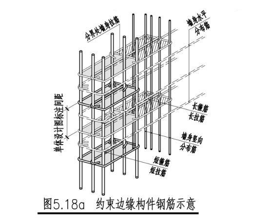 混凝土梁板柱墙设计及构造说明PDF
