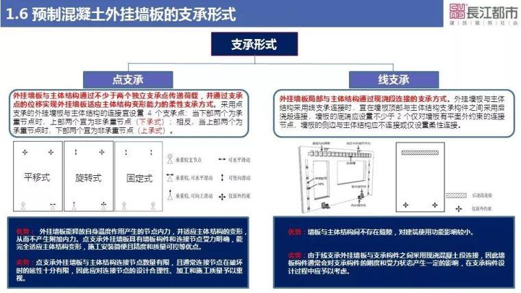 预制混凝土外挂墙板关键技术研究_9