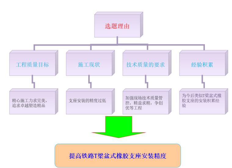 [QC]提高铁路T梁盆式橡胶支座安装精度