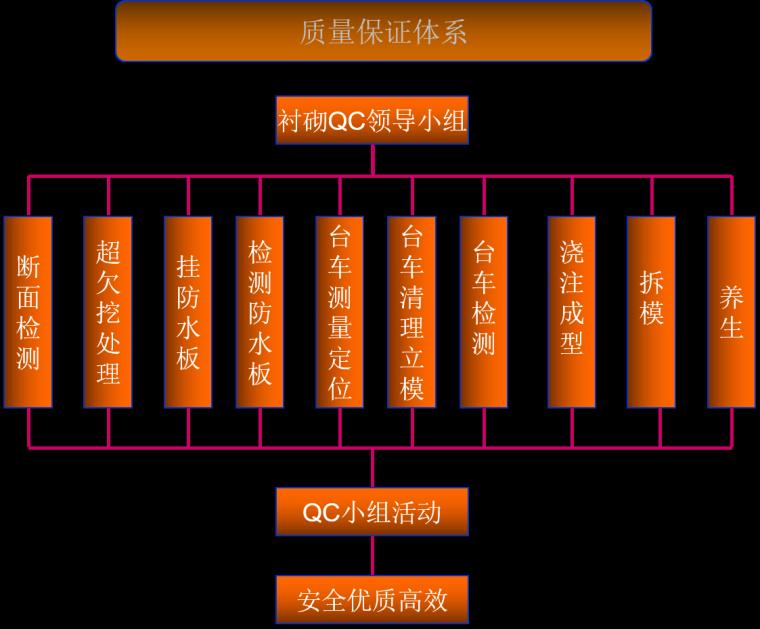[QC]提高隧道二次衬砌砼质量
