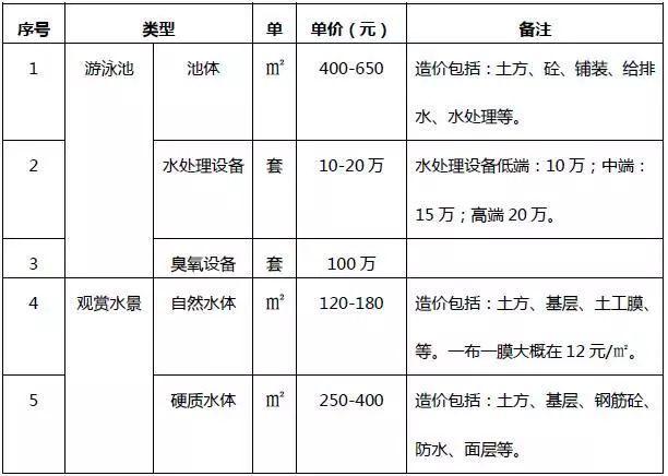 [干货]园林工程园林景观工程的造价解析_5
