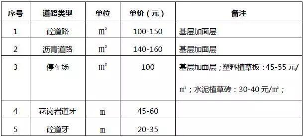 [干货]园林工程园林景观工程的造价解析_4