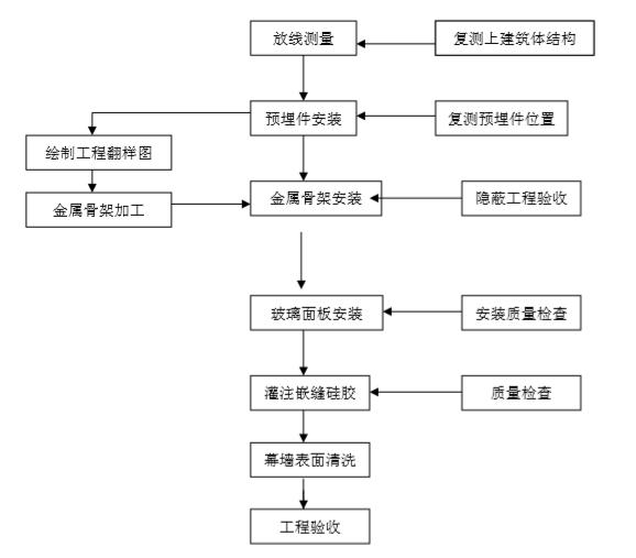 [晋中]外装饰幕墙工程专项施工方案(2018)