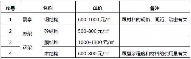 [干货]园林工程园林景观工程的造价解析_6