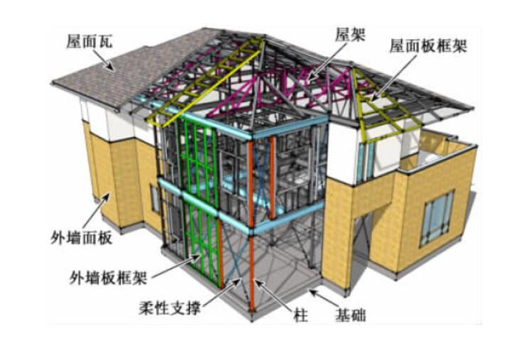 分层装配式支撑钢结构工业化建筑体系