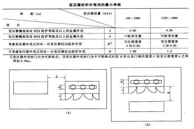 工业电气设计中各配电房如何布置?_10