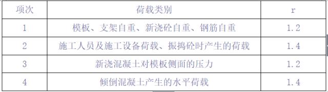 组合高支架设计与计算(h>20m专家评审)_12