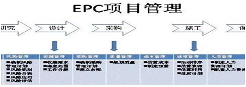 工程总承包项目全过程管理流程解析