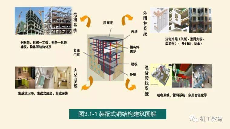 全面掌握装配式钢结构建筑,80页精彩图文PPT_4