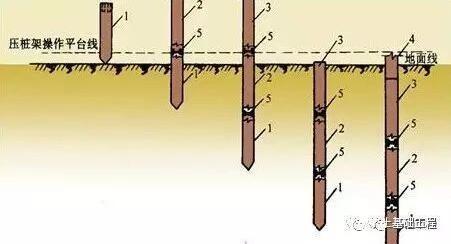 城市桥梁工程桩基础施工方法有哪些?