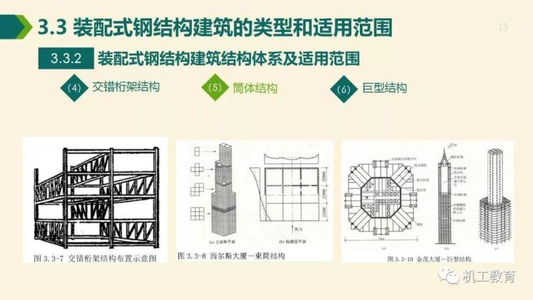 全面掌握装配式钢结构建筑,80页精彩图文PPT_15