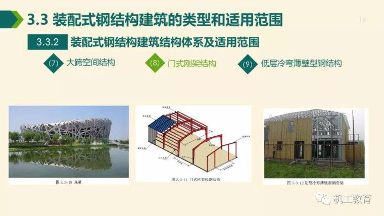全面掌握装配式钢结构建筑,80页精彩图文PPT_16
