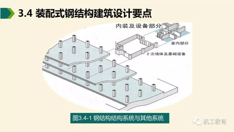 全面掌握装配式钢结构建筑,80页精彩图文PPT_19