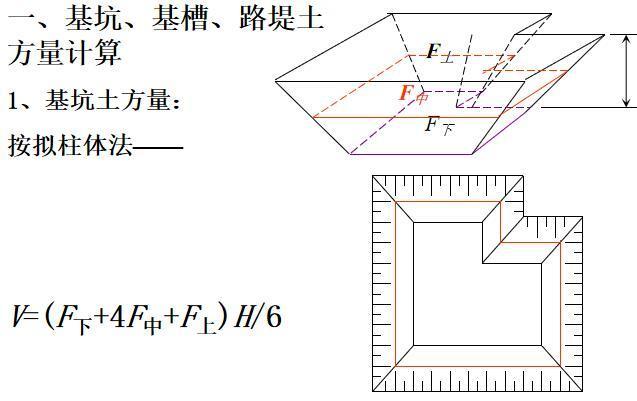 场地平整工艺与土方量计算课件(26页)