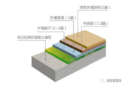 住宅的外墙饰面工程,怎么设计更省成本?_4