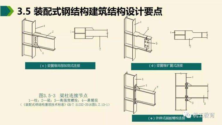 全面掌握装配式钢结构建筑,80页精彩图文PPT_33
