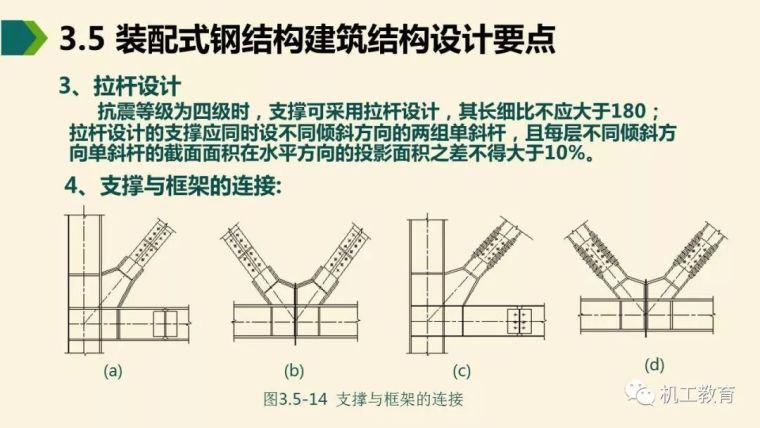全面掌握装配式钢结构建筑,80页精彩图文PPT_40