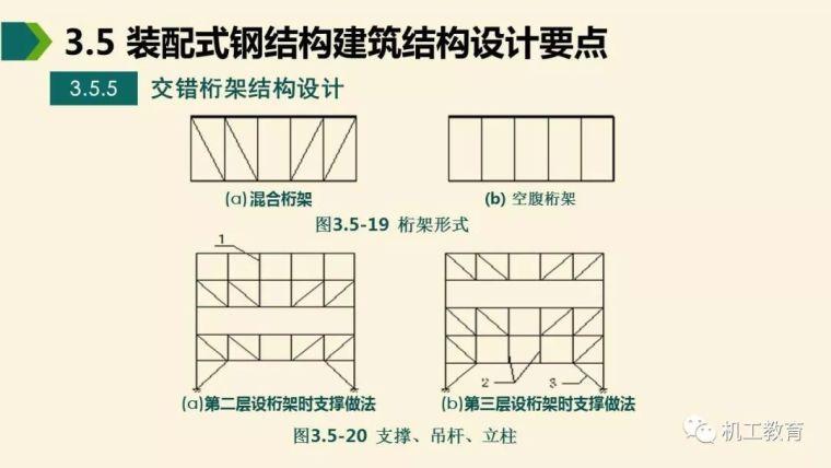 全面掌握装配式钢结构建筑,80页精彩图文PPT_43