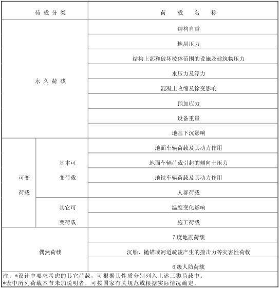 地铁站铜山站结构初步设计说明PDF