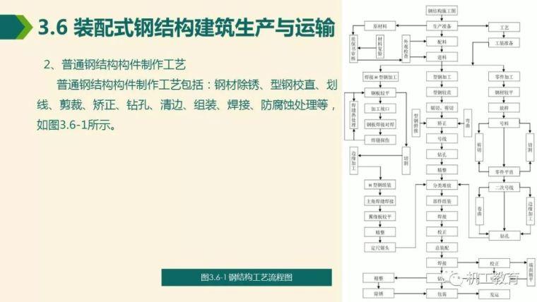 全面掌握装配式钢结构建筑,80页精彩图文PPT_51