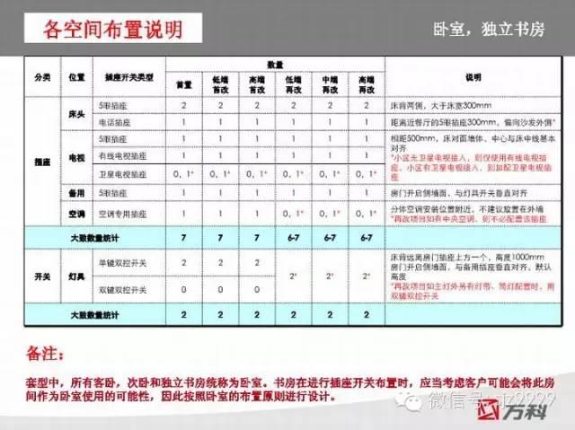 万科插座~开关人性化设计标准_12