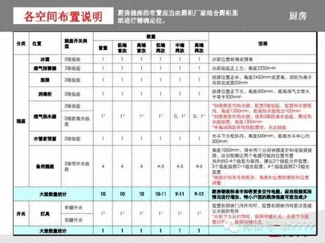 万科插座~开关人性化设计标准_24