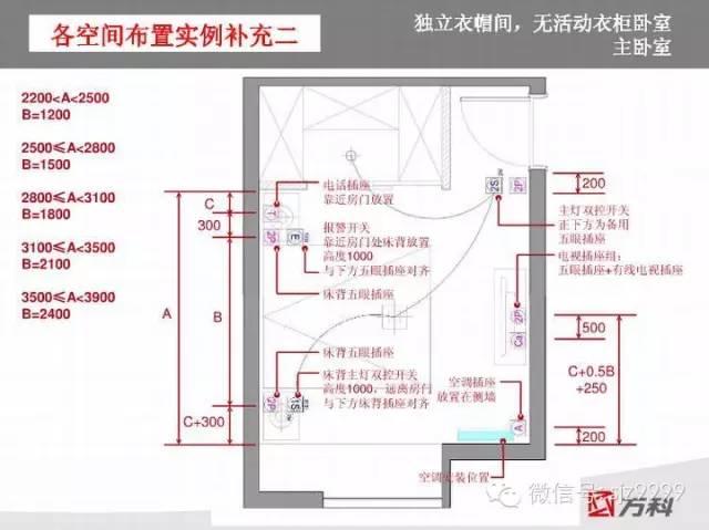 万科插座~开关人性化设计标准_19