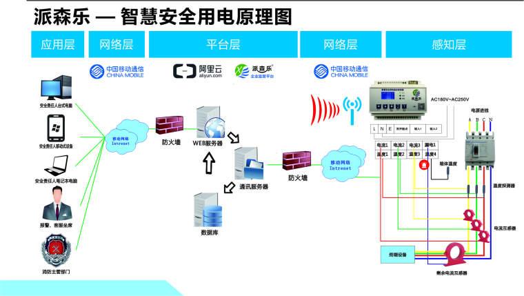 你了解智慧安全用电管理系统吗