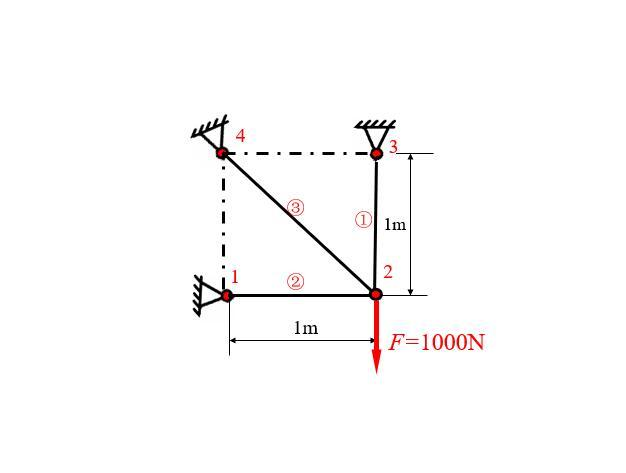 ANSYS求解桁架问题实例