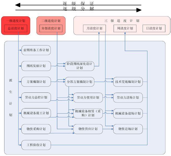 项目施工进度计划管理编写总结_1