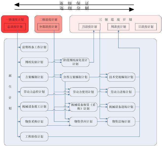 项目施工进度计划管理编写总结