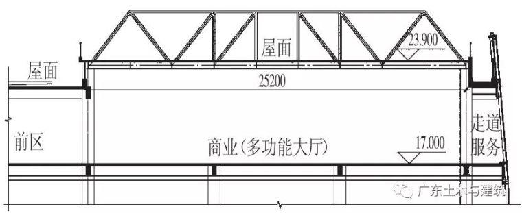 某钢桁架屋盖结构分析与设计