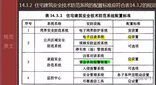 JGJ242-2011《住宅建筑电气设计规范》解读_23