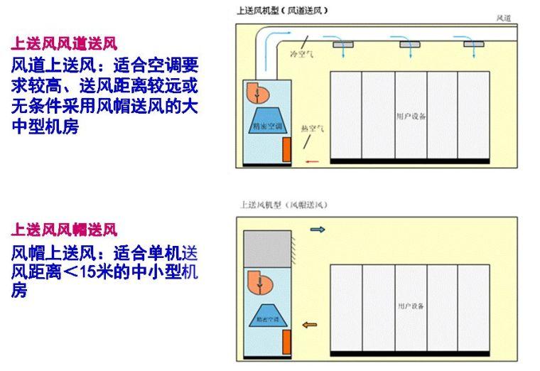 机房空调系统形式,你了解吗?_1
