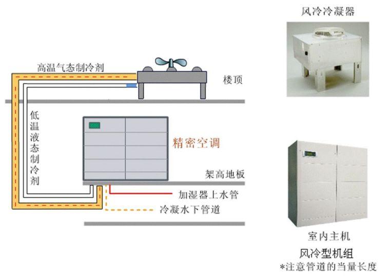 机房空调系统形式,你了解吗?_4