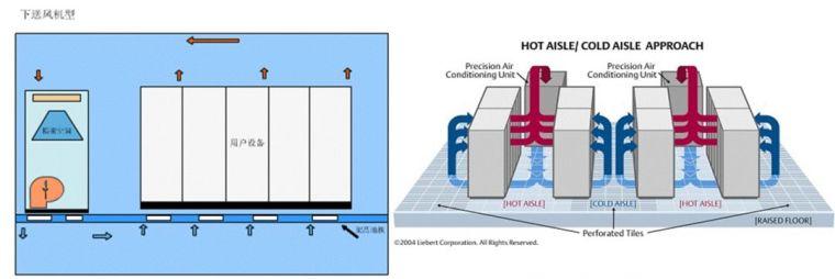 机房空调系统形式,你了解吗?_2