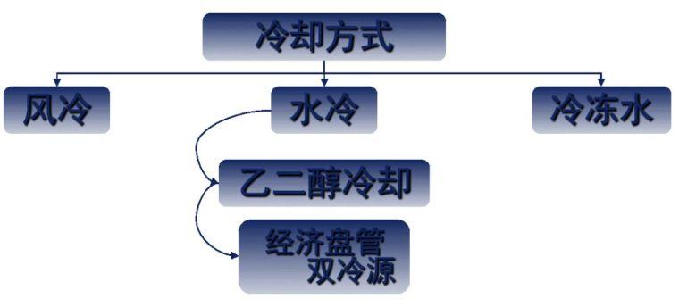 机房空调系统形式,你了解吗?_3