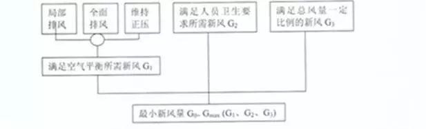 表冷器加热器计算软件资料下载-新风系统在洁净厂房之中的设计计算