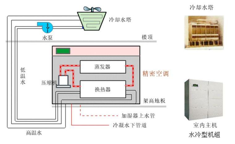 机房空调系统形式,你了解吗?_5