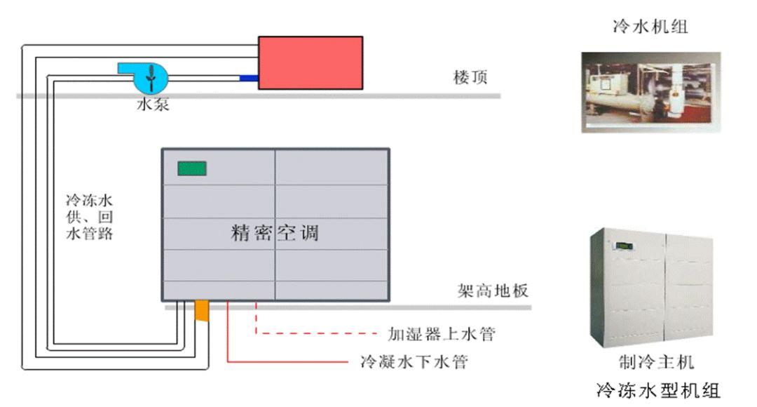 机房空调系统形式,你了解吗?_7